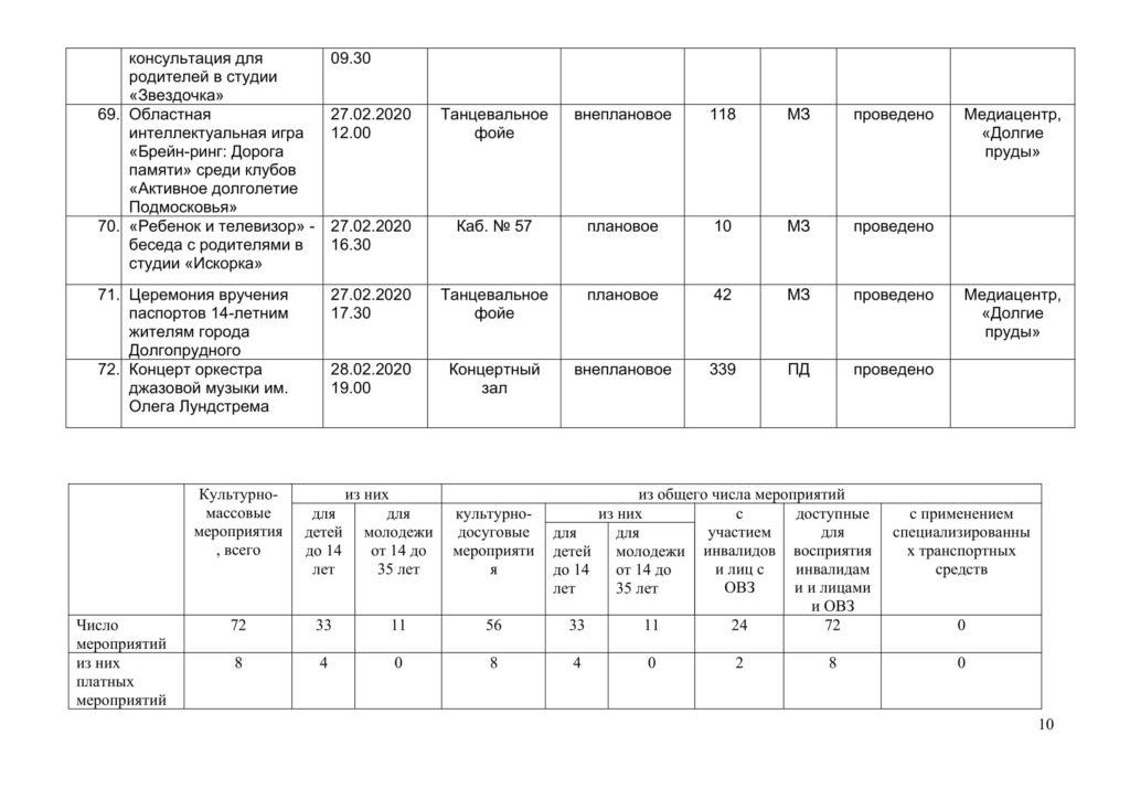 Отчёт февраль 2020-10