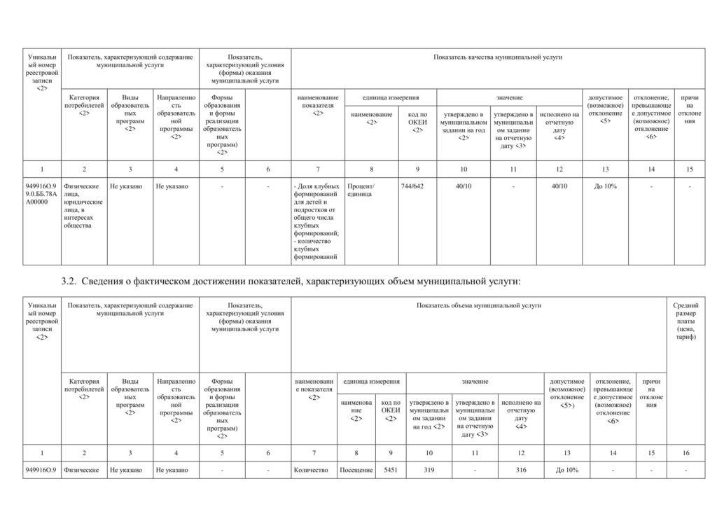 Отчет о выполнении МЗ 2020-3