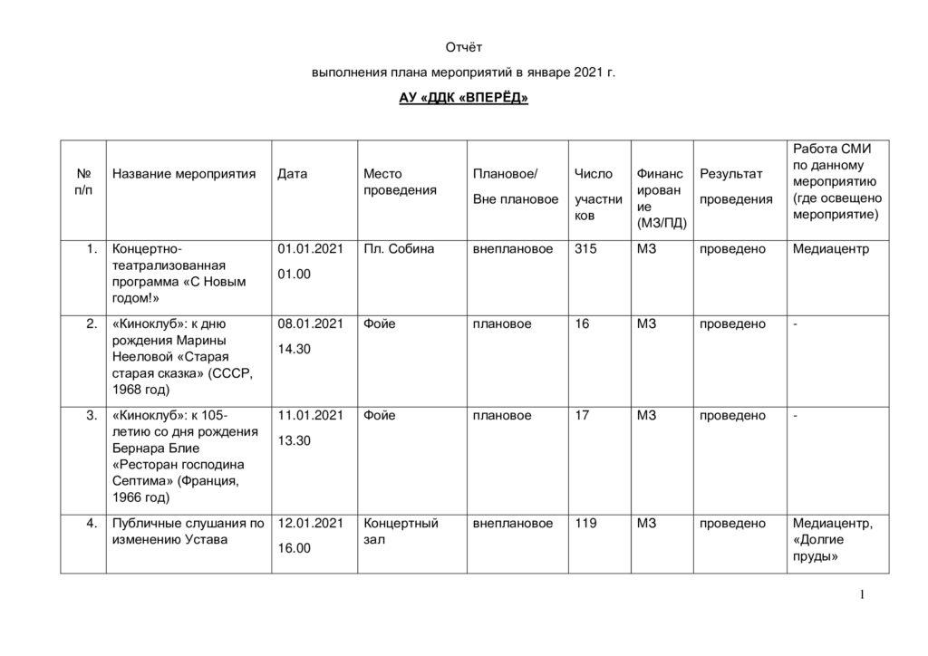 Отчёт о выполнении плана мероприятий в январе 2021 г.