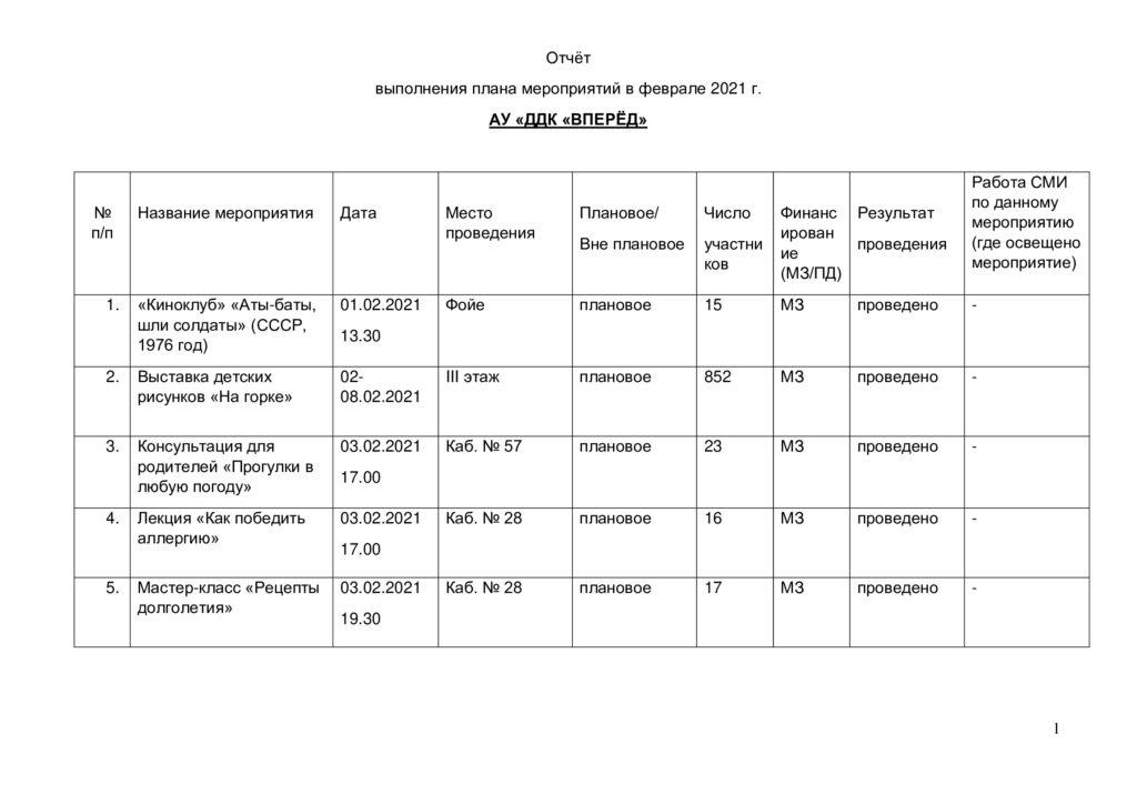 Отчёт о выполнении плана мероприятий в феврале 2021 г.-0