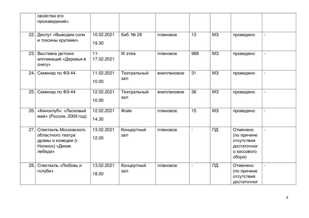 Отчёт о выполнении плана мероприятий в феврале 2021 г.-3