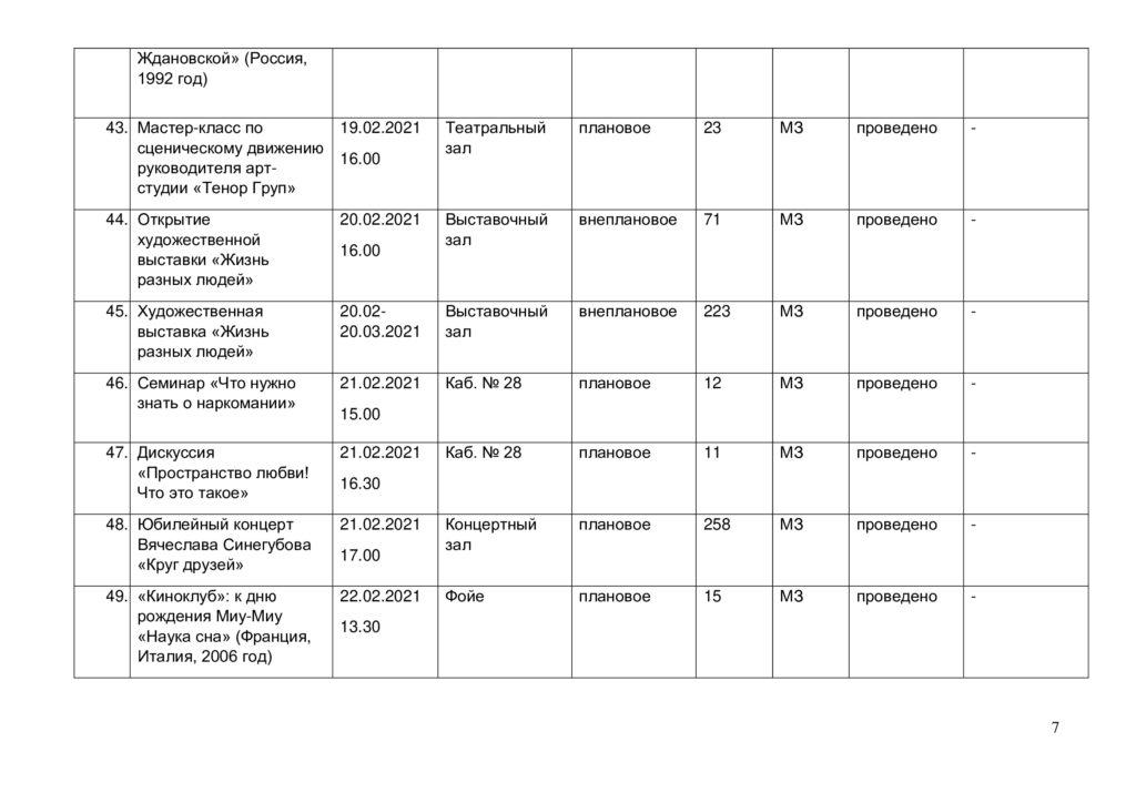 Отчёт о выполнении плана мероприятий в феврале 2021 г.-6