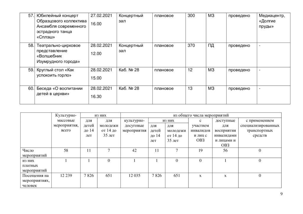 Отчёт о выполнении плана мероприятий в феврале 2021 г.-8