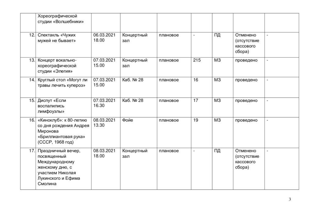 Отчёт о выполнении плана мероприятий в марте 2021 г.-2