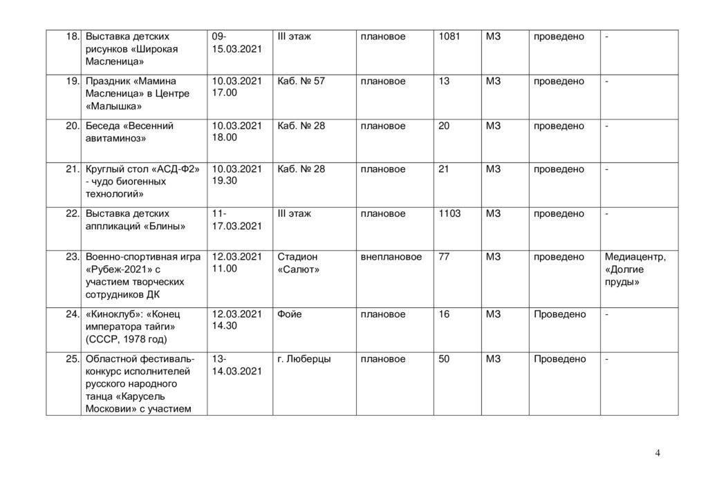 Отчёт о выполнении плана мероприятий в марте 2021 г.-3
