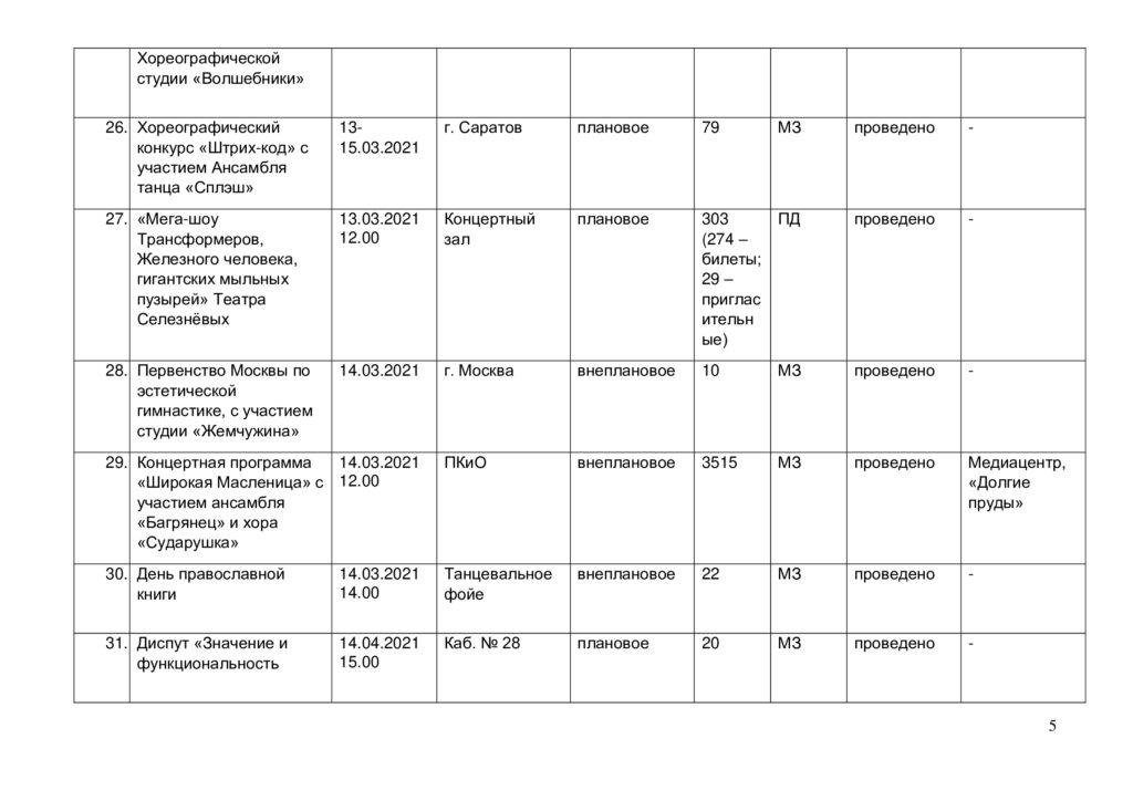 Отчёт о выполнении плана мероприятий в марте 2021 г.-4