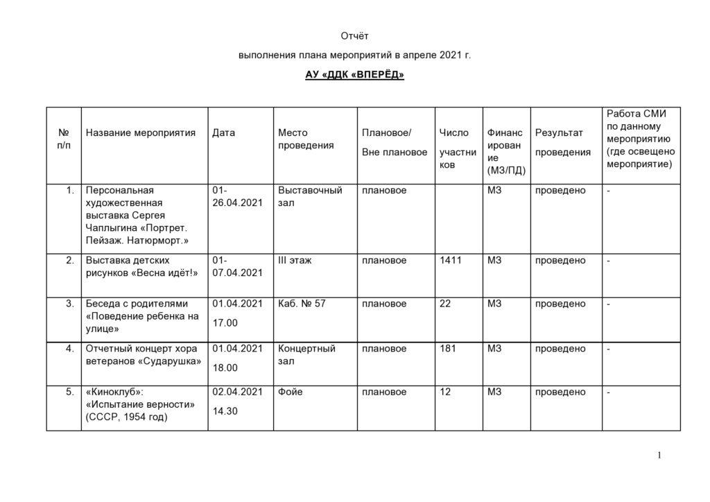 Отчёт о выполнении плана мероприятий в апреле 2021 г.