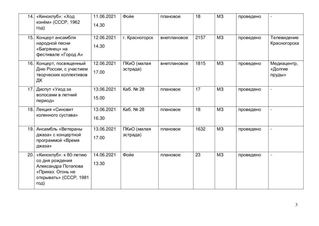 Отчёт о выполнении плана мероприятий в июне 2021 г.- 3