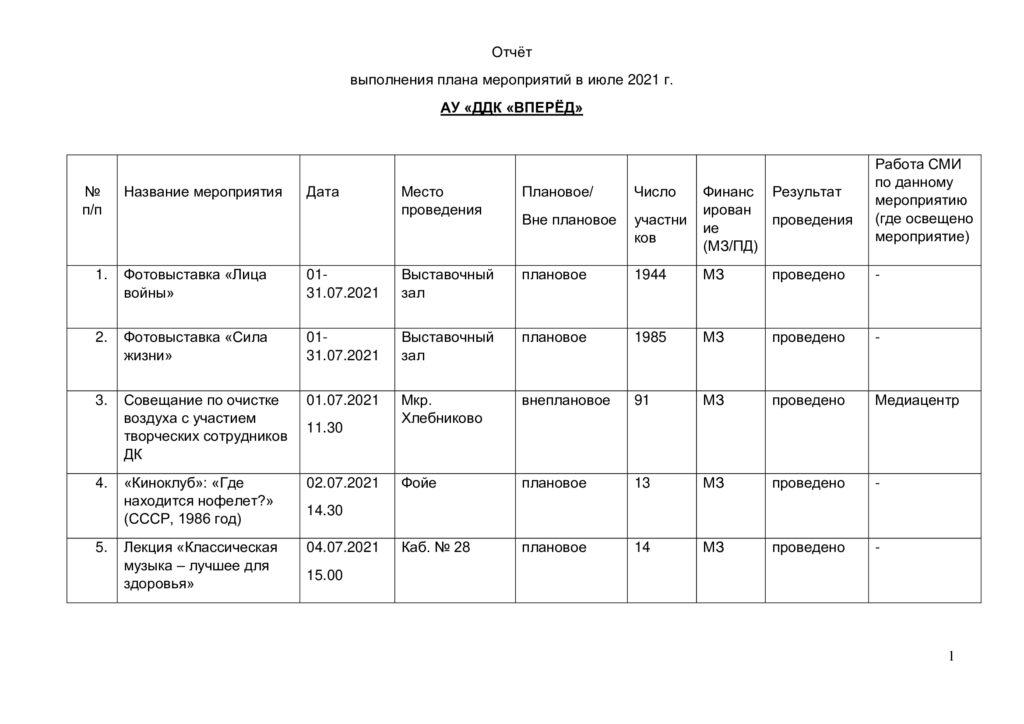 Отчёт о выполнении плана мероприятий за июль 2021г. -0