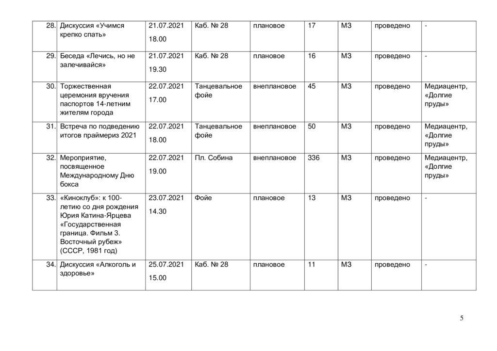 Отчёт о выполнении плана мероприятий за июль 2021г.-4