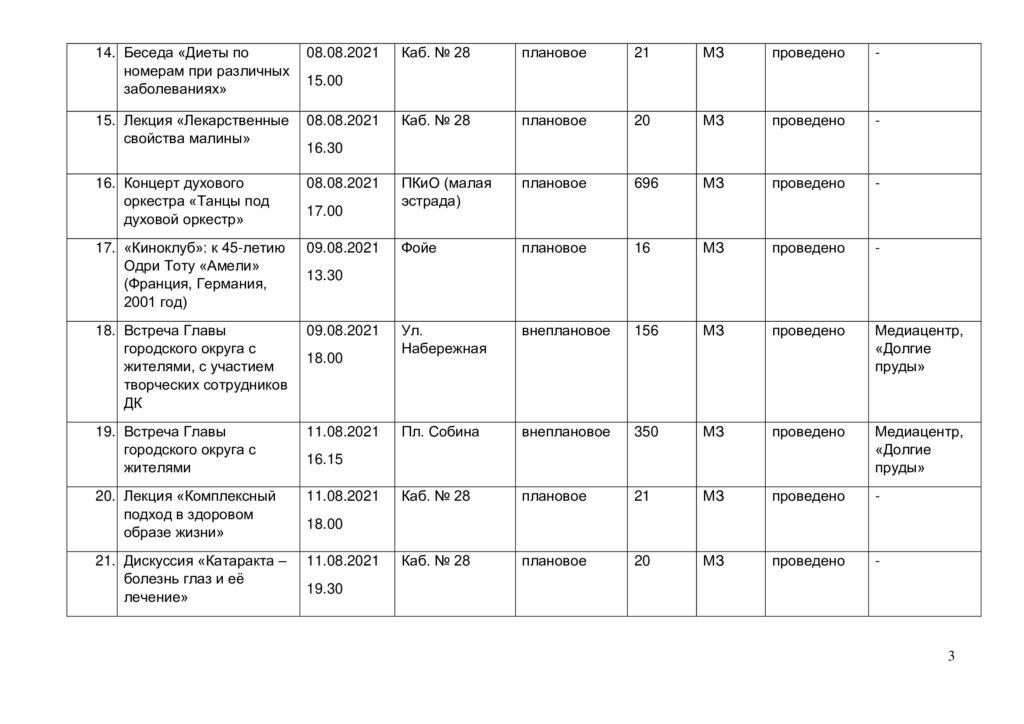Отчёт о выполнении плана мероприятий за август 2021 г. -2