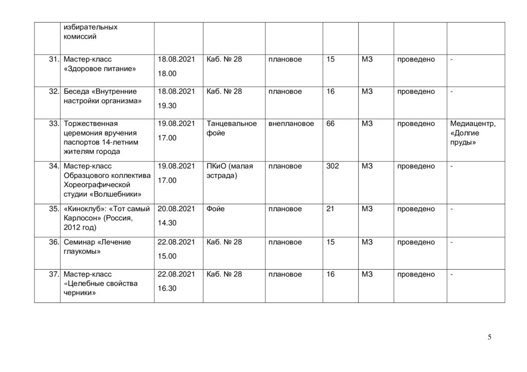 Отчёт о выполнении плана мероприятий за август 2021 г. -4