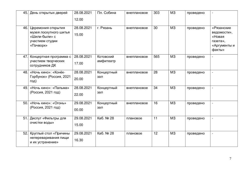 Отчёт о выполнении плана мероприятий за август 2021 г. -6
