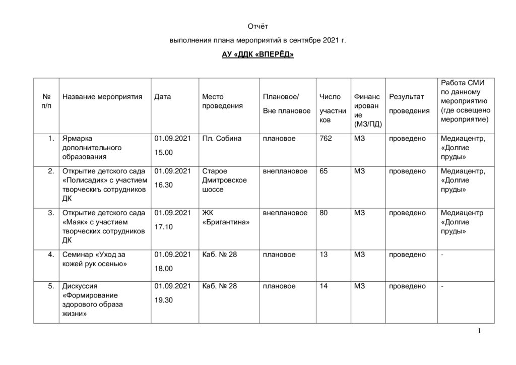 Отчет выполнения плана мероприятий в сентябре 2021 г.-0