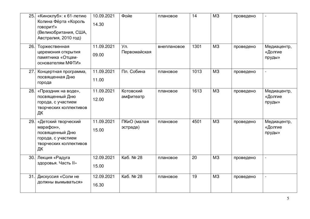 Отчет выполнения плана мероприятий в сентябре-4