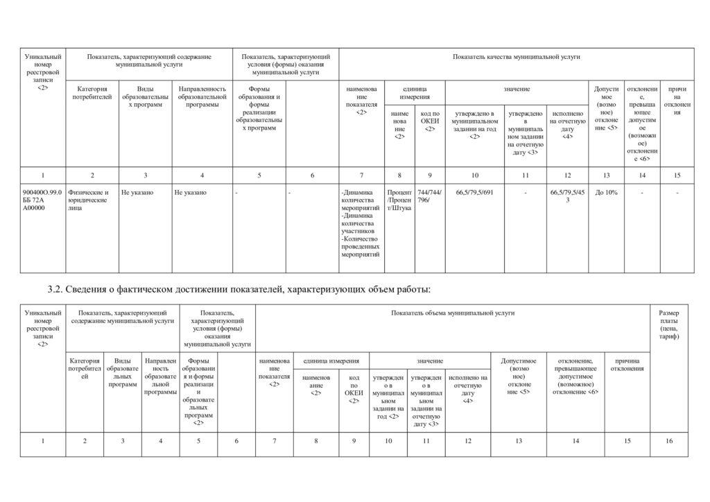 Отчёт по Муниципальному заданию за 3 кв 2021 г.-5